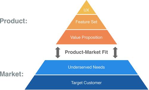 The Lean Product Playbook -Dan Olsen