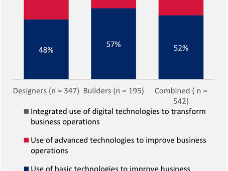 Paving the digital path in construction