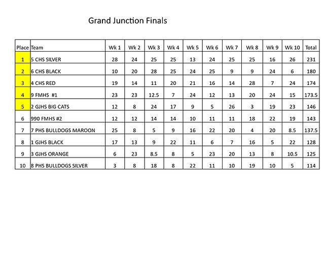 Grand Junction Finals.jpg
