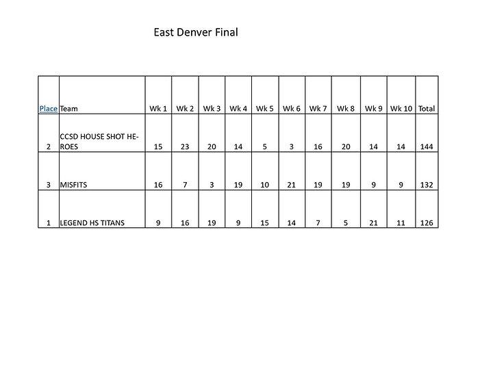 East Denver Finals.jpg