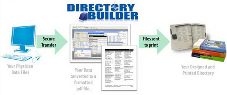 Workflow chart for Directory Builder creating provider directories from your data