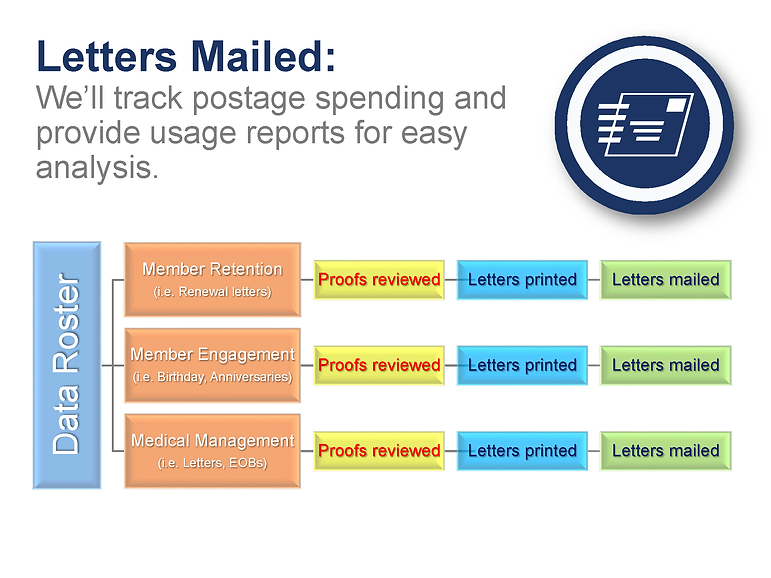 workflow chart of how letters are produced and mailed