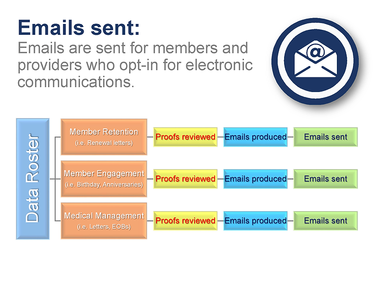 Chart showing workflow for emails sent for electronic communications