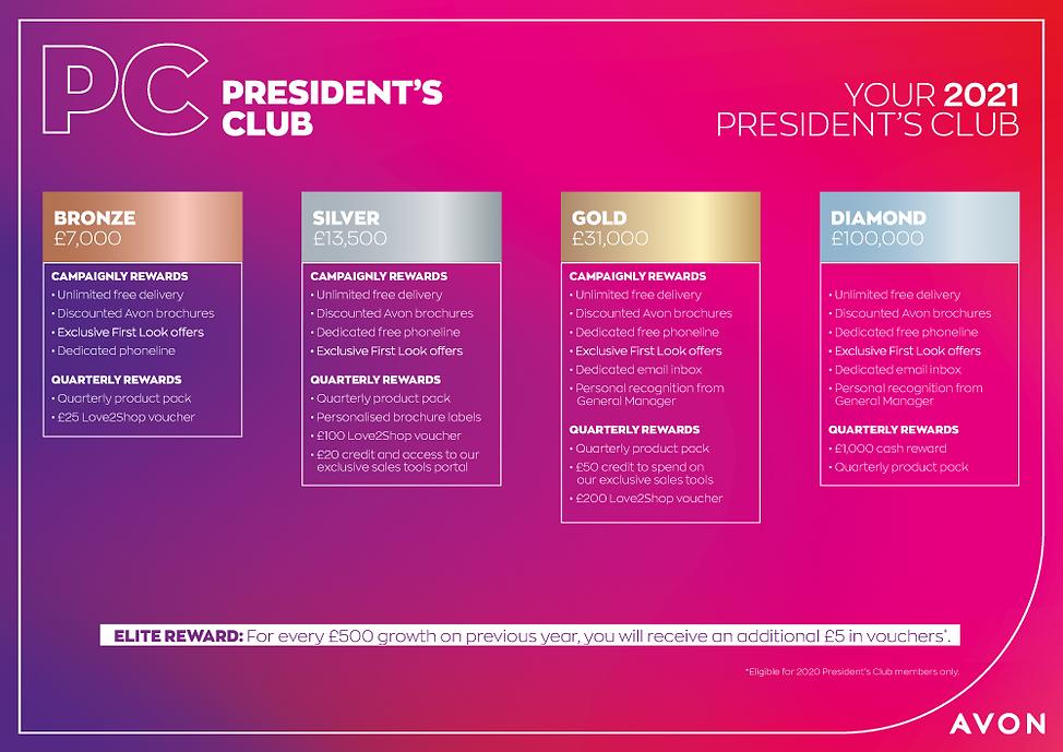 Avon Presidents club levels 2021