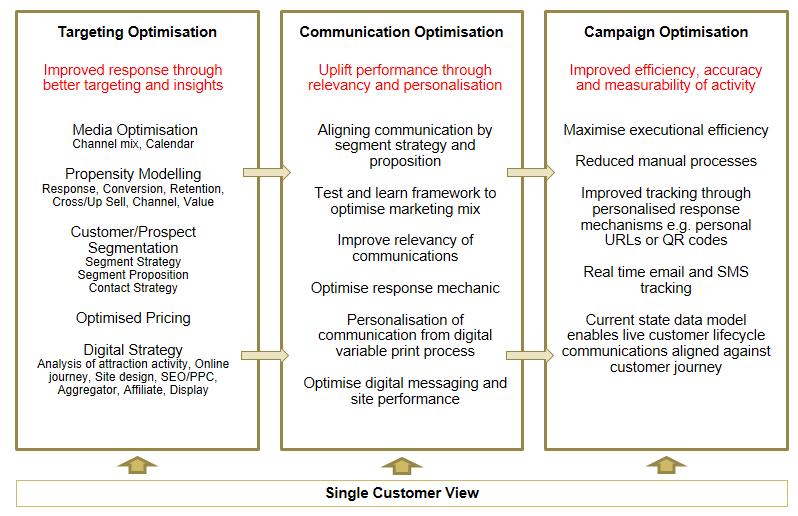 Marketing-Optimisation.png
