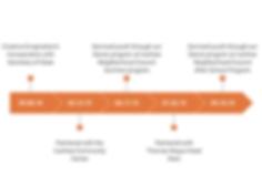 CE INFOGRAPHICS timeline.png