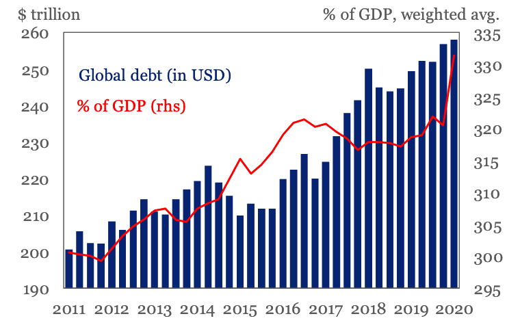 Global debt-to-GDP, at a new record of 331% in Qi 2020