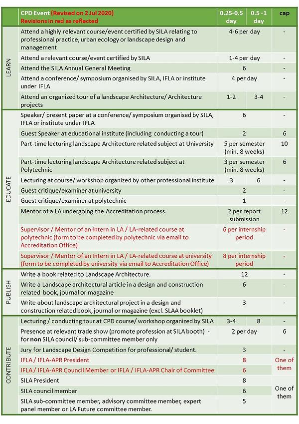 Revised CPD Table - 2 Jul 2020.jpg