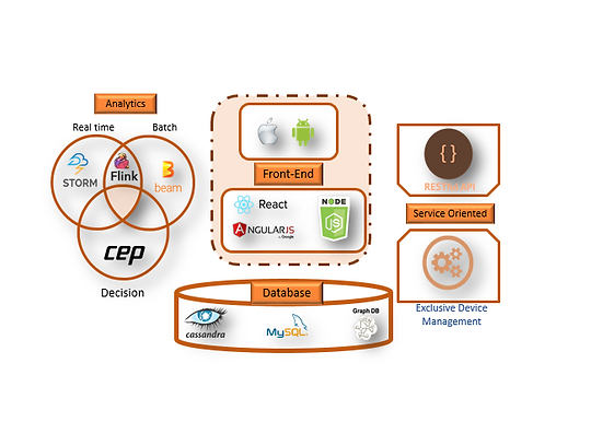 Updated Adept IoT Technology EcoSystem.p