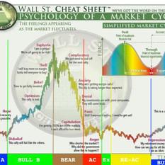 Bitcoin's Bull Phase B
