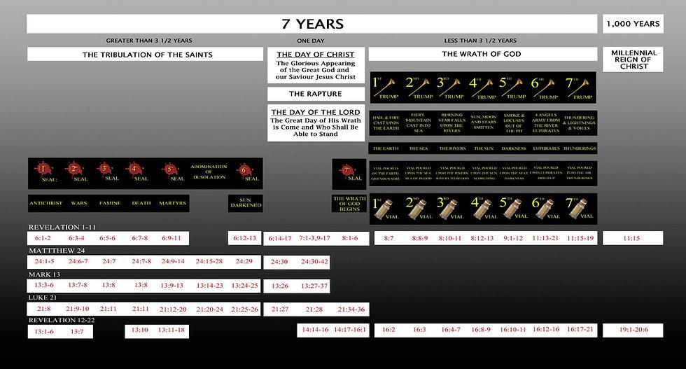 Revelation Seal & Vial Chart