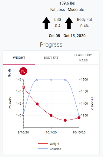 Avatar Nutrition_Weight Loss Client_Weig