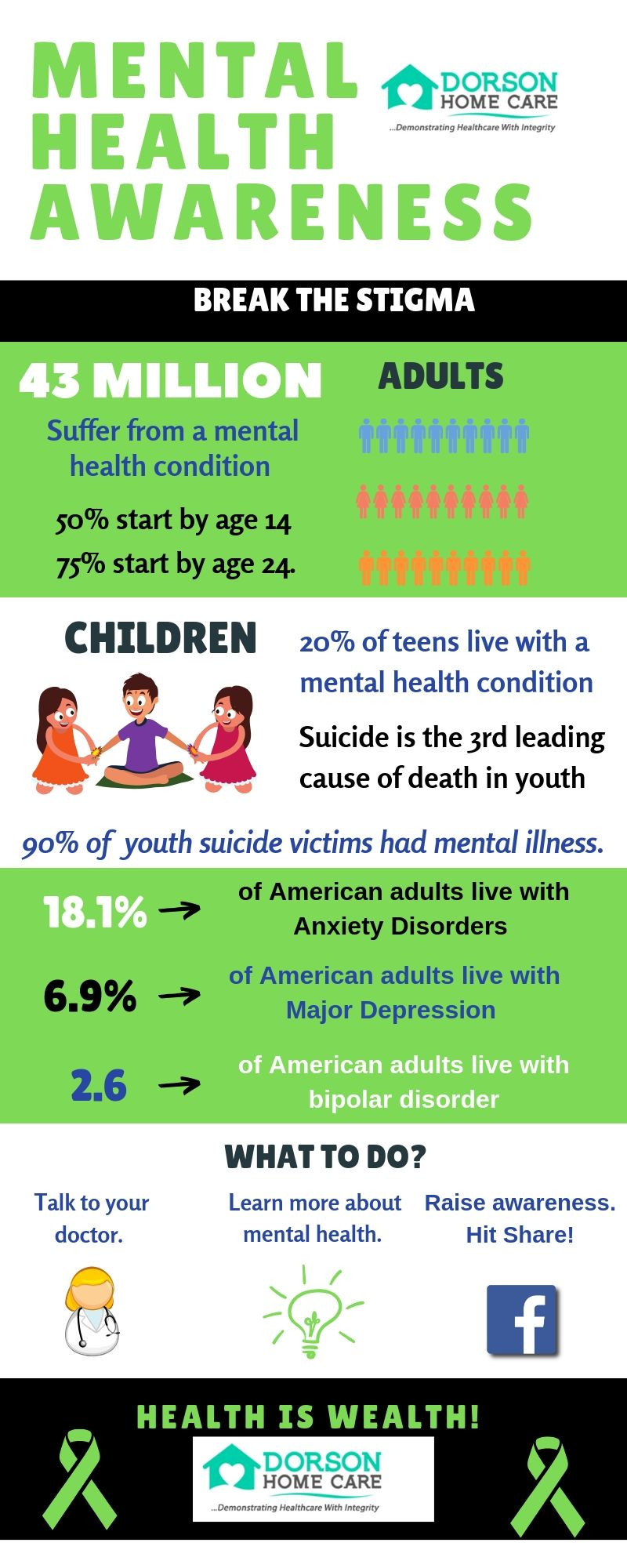 infographic by Dorson Home Care about mental health statistic and facts