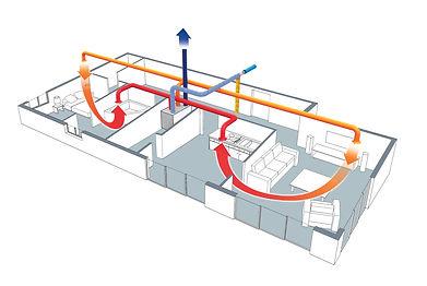 Installation et Rénovation de VMC Double