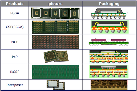 Substrate-Package-Structures.png