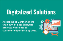 Digitalized Solutions