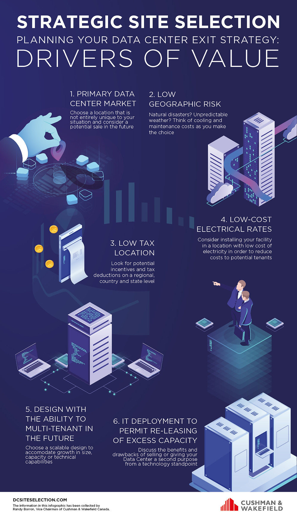 an infographic on the 6 key drivers of value that motivate site selection