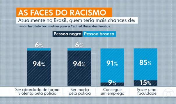 G1: 94% dos brasileiros reconhecem que negros têm mais chances de serem abordados de forma violenta
