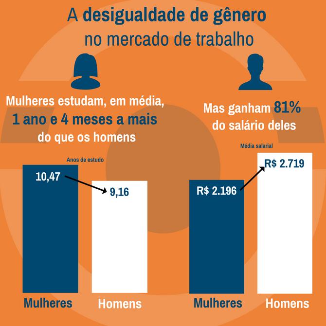 Brasileiras têm mais anos de estudo, mas ganham 81% do salário dos homens
