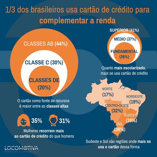 1/3 dos brasileiros usa cartão de crédito para complementar a renda