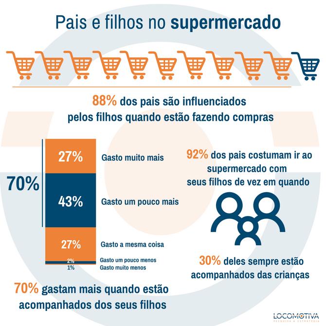 ESTADÃO: Nove em cada dez pais são influenciados pelos filhos quando vão às compras