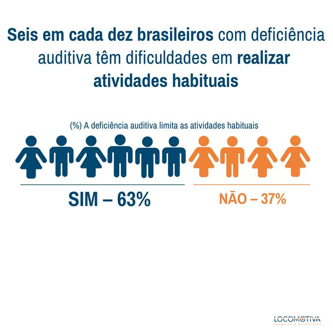 AGÊNCIA BRASIL: País tem 10,7 milhões de pessoas com deficiência auditiva, diz estudo