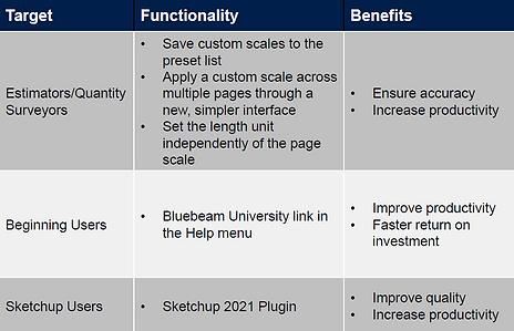 Revu 20.2 benefits.PNG