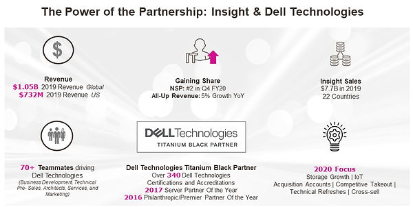 WHY Dell Power of the Partnership - Insi