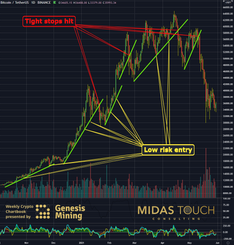 Bitcoin, change of mind required