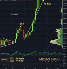 Bitcoin, stay on course