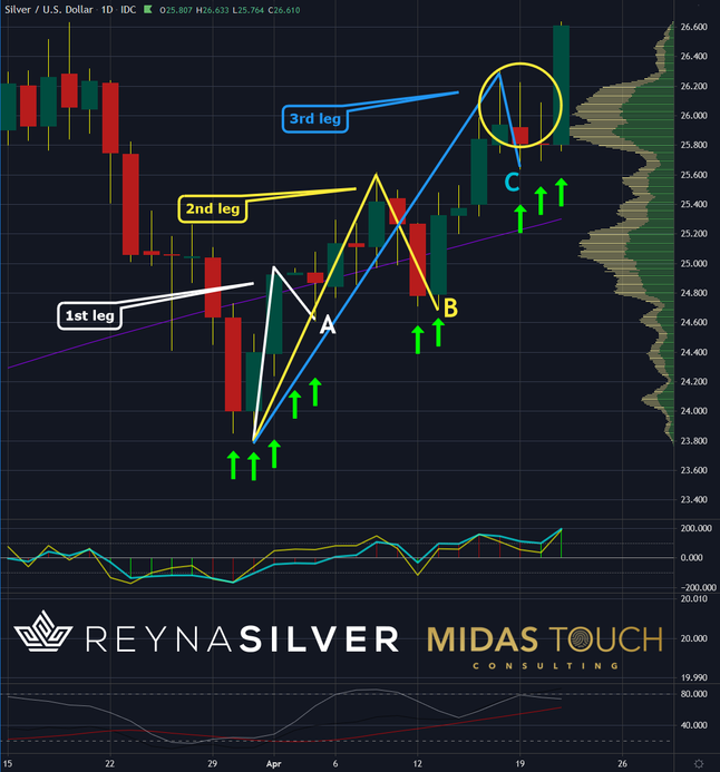 Silver, Read the moves.