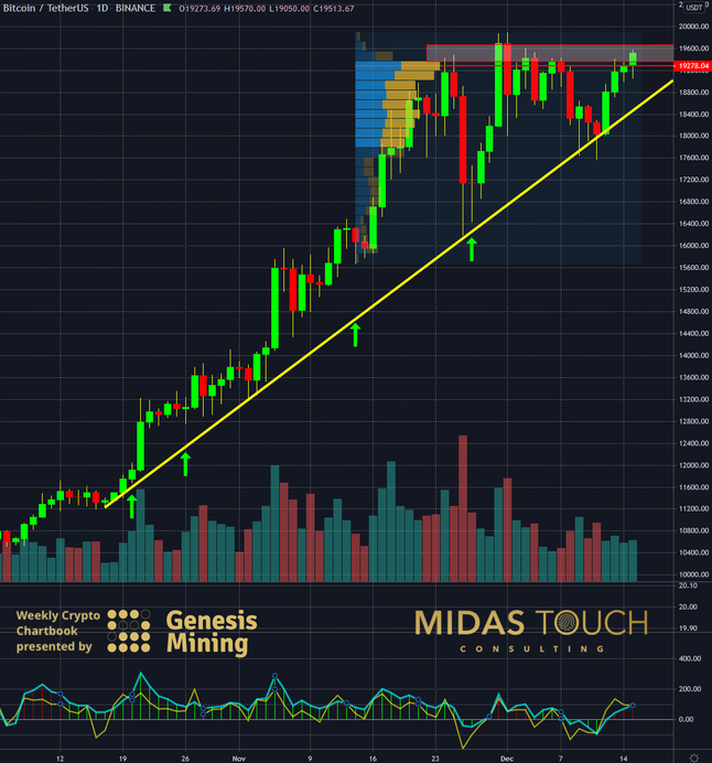 Bitcoin – mastering the turning point