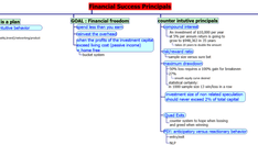 Financial success principles
