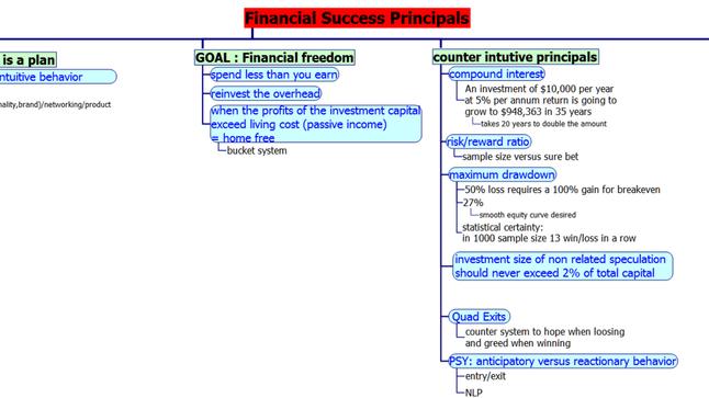 Financial success principles