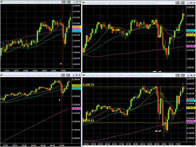 """realtime ES,NQ futures right now """"V"""" formation"""