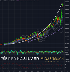 Important patterns for silver