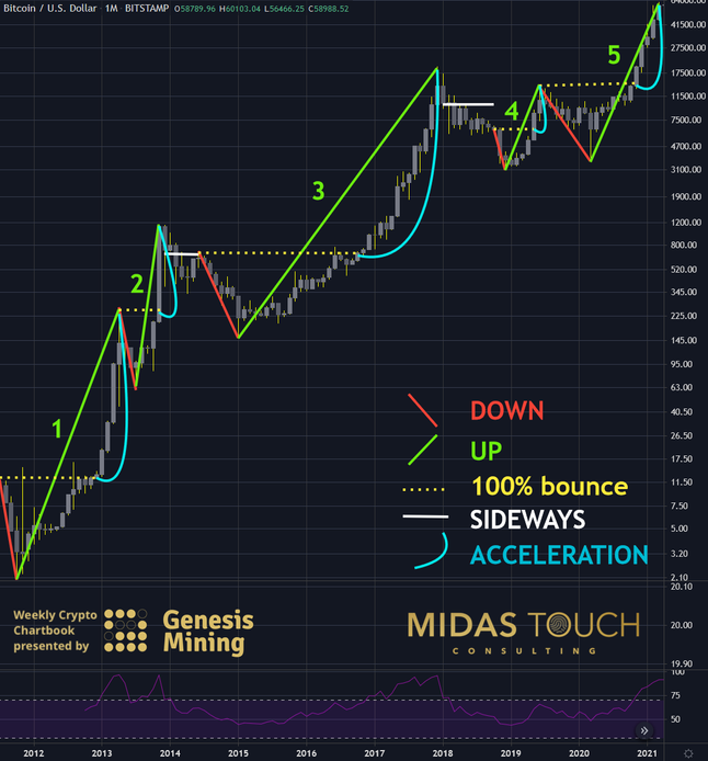 Bitcoin – Grab it while you can.
