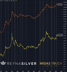 Silver leading Gold