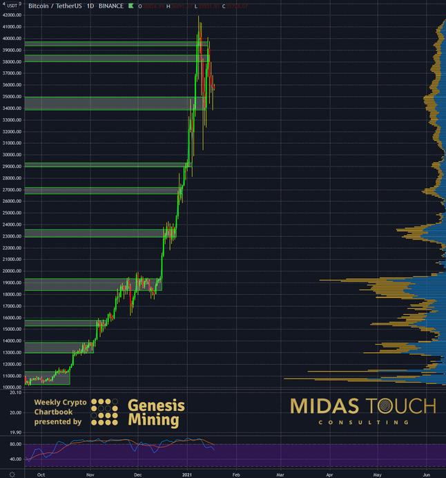 Bitcoin, a peaceful future