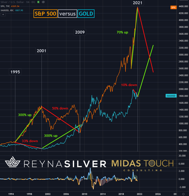 Silver, a new way to think