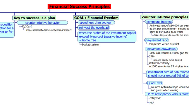 Financial success principles (part 2)