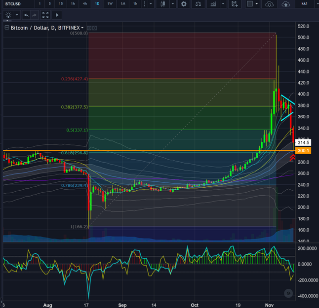 Does technical analysis work in crypto currency markets?