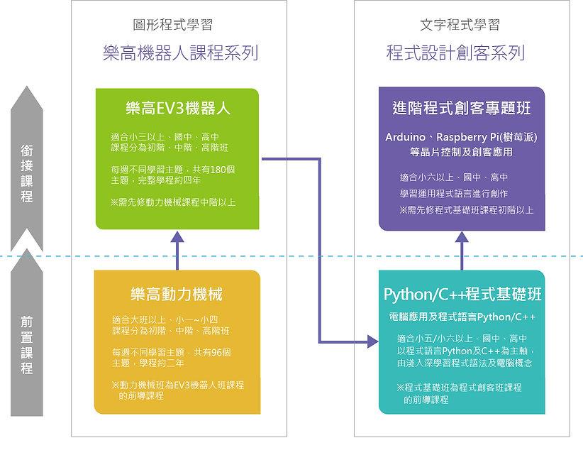 課程系統_20200811-B3.jpg
