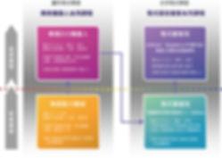 光點創意_機器人課程_創客課程_課程系統圖s.jpg
