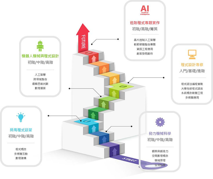 光點創意程式設計與機器人教學系統由淺入深從初階進階至高階紮實完整延續的學習地圖