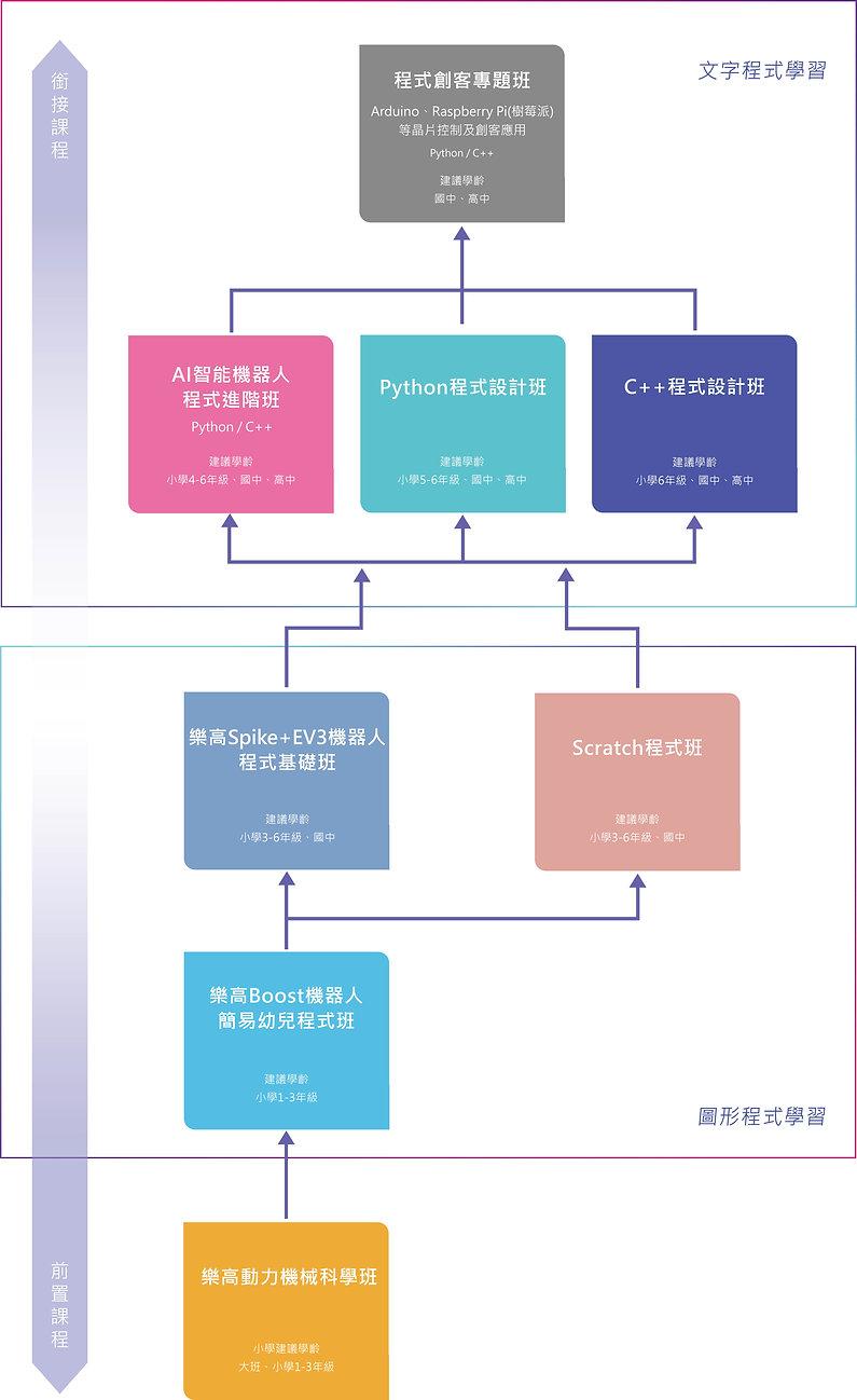 光點創意_課程系統_學習地圖2.jpg