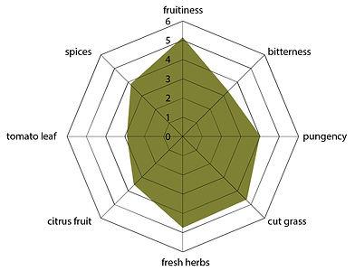 Family Reserve Tin spidergram.jpg