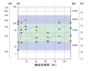 多変量経過図(標準化方式).png