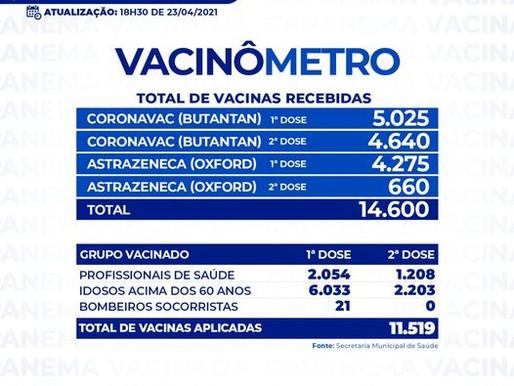 Total de vacinas aplicadas em Capanema-PA