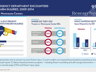 U.S. Emergency Room Department Encounters for Firearm Injuries, 2009-2014